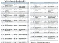 PARTIDOS POLITICOS NO BRASIL - SET2016